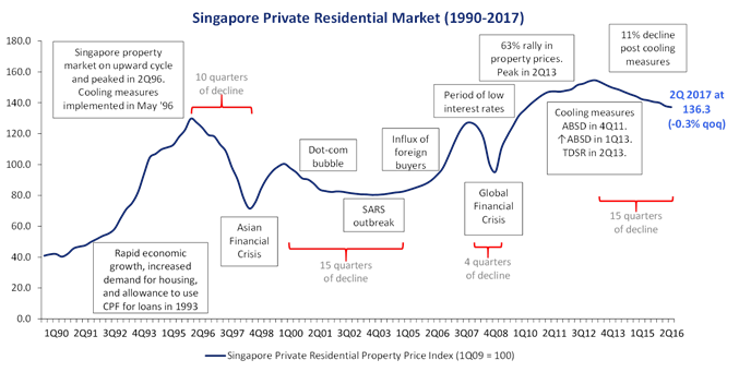 Buyer's Market - Singapore Private Residential Property Price Index through negative events.
