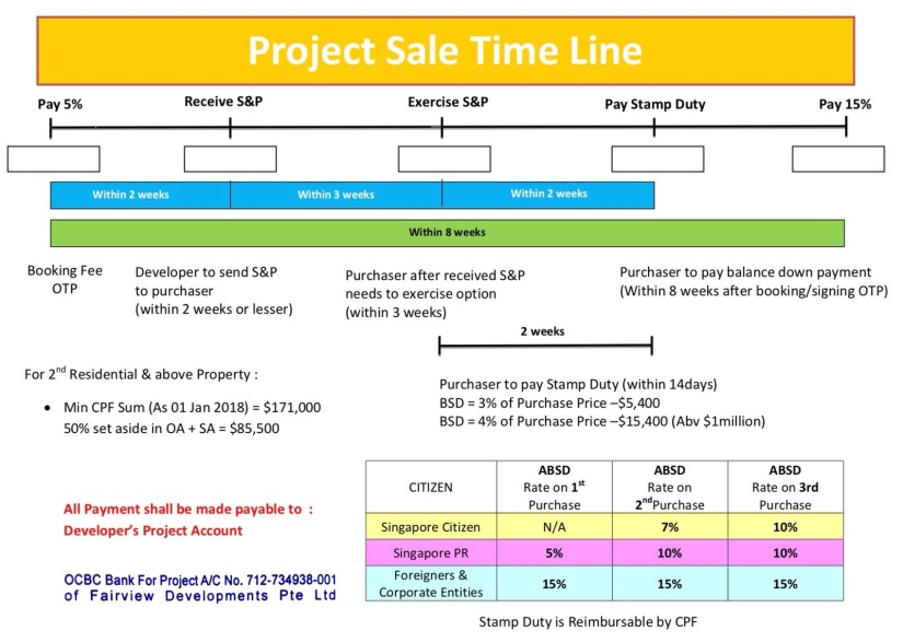 Project Sale Time Line (Building under Construction)